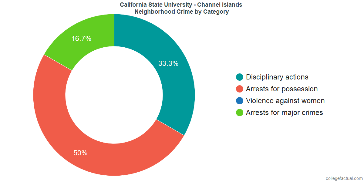 Camarillo Neighborhood Crime and Safety Incidents at California State University - Channel Islands by Category