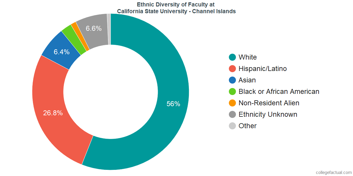 Ethnic Diversity of Faculty at California State University - Channel Islands