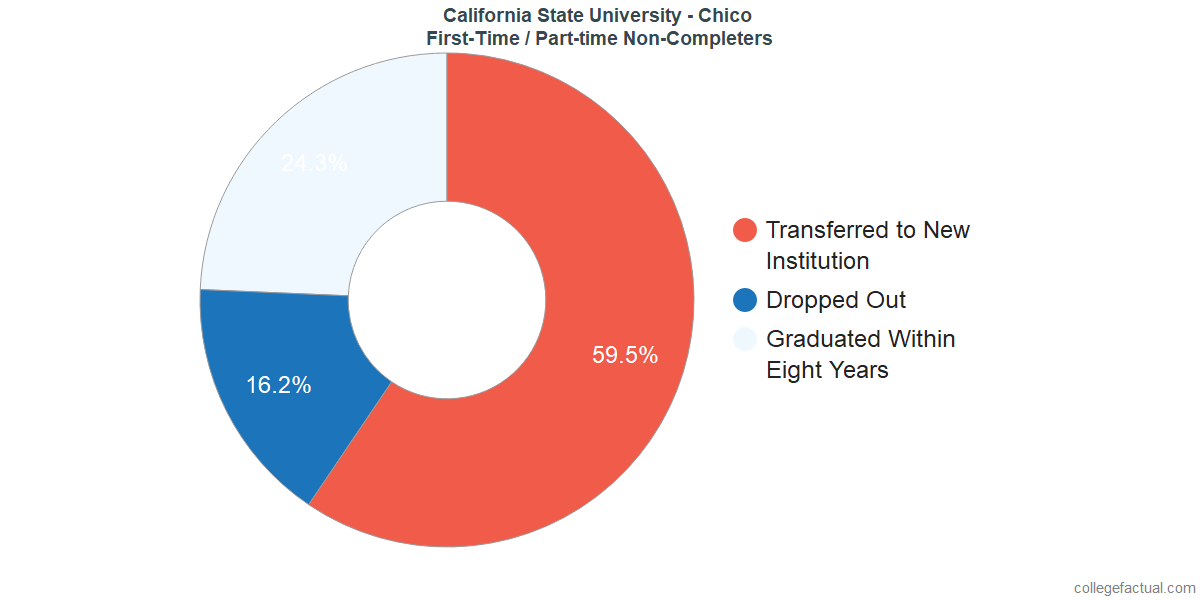 Non-completion rates for first-time / part-time students at California State University - Chico
