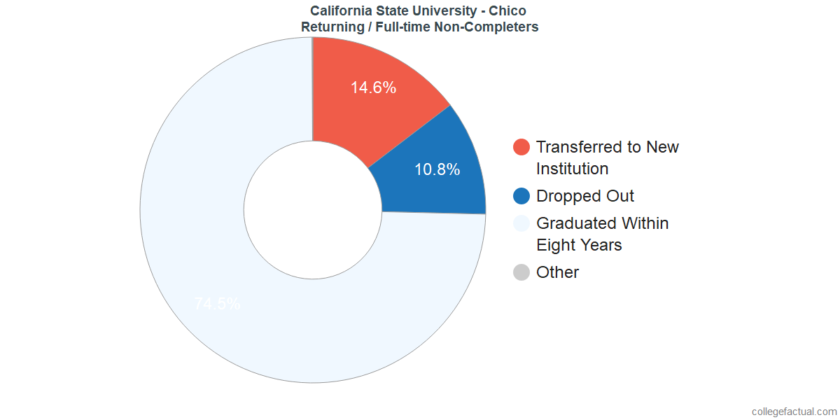 Non-completion rates for returning / full-time students at California State University - Chico