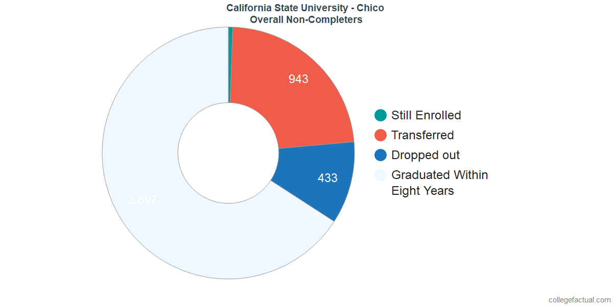 dropouts & other students who failed to graduate from California State University - Chico