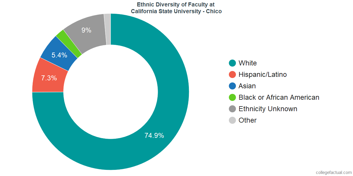 Ethnic Diversity of Faculty at California State University - Chico