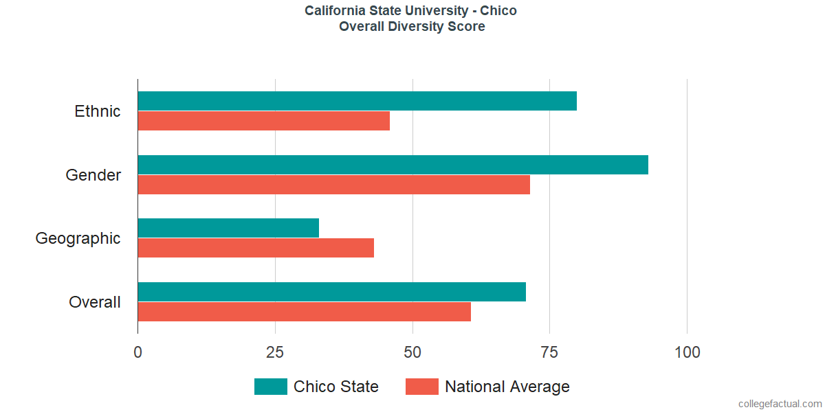 Overall Diversity at California State University - Chico