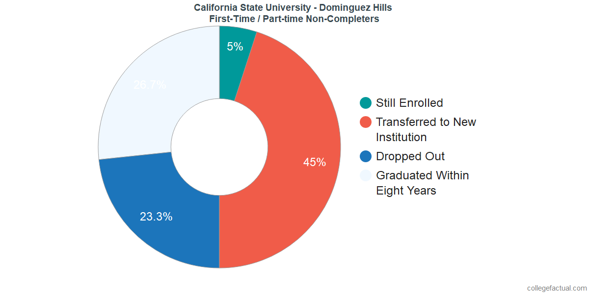 Non-completion rates for first-time / part-time students at California State University - Dominguez Hills