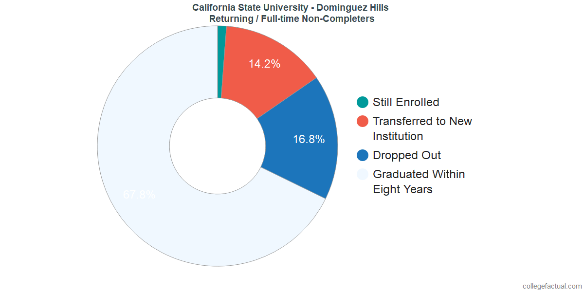 Non-completion rates for returning / full-time students at California State University - Dominguez Hills