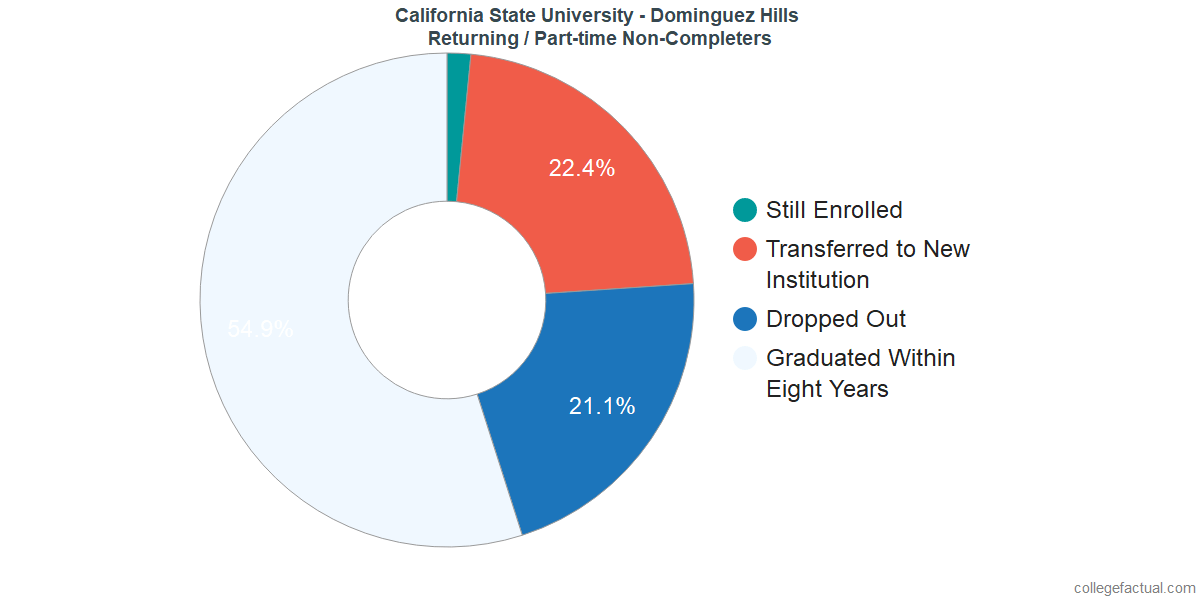 Non-completion rates for returning / part-time students at California State University - Dominguez Hills