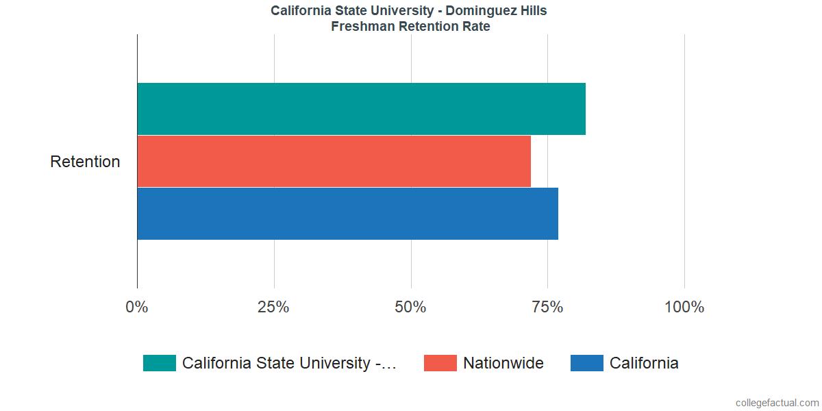 Freshman Retention Rate at California State University - Dominguez Hills