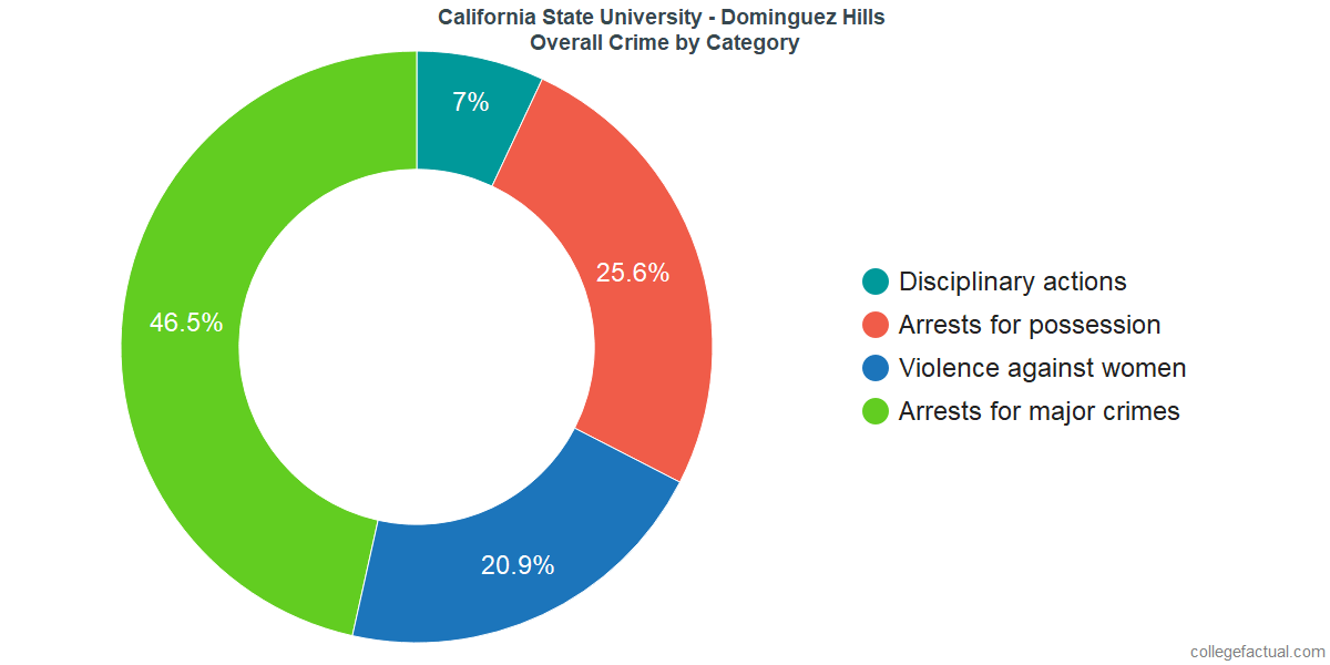 Overall Crime and Safety Incidents at California State University - Dominguez Hills by Category