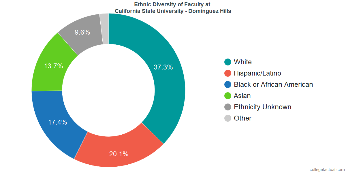 Ethnic Diversity of Faculty at California State University - Dominguez Hills