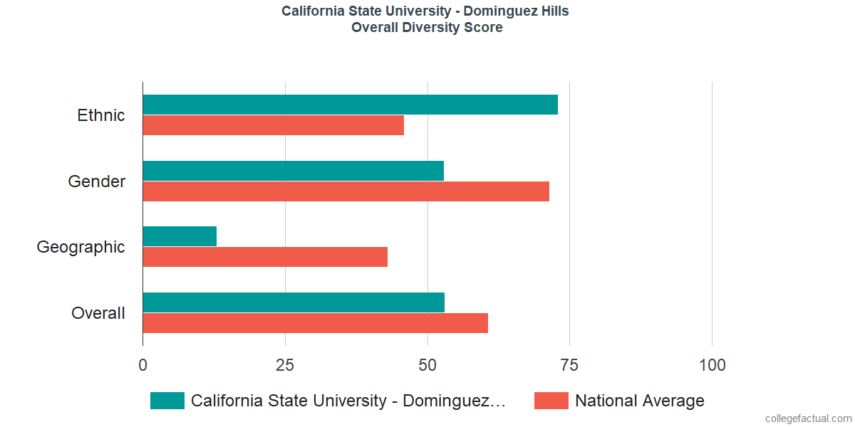 Overall Diversity at California State University - Dominguez Hills