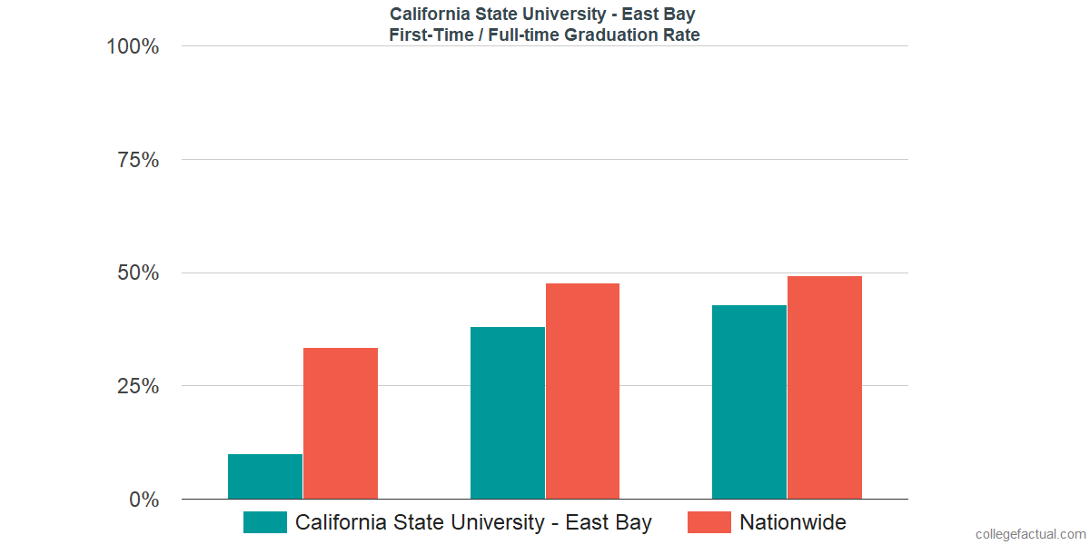 Graduation rates for first-time / full-time students at California State University - East Bay
