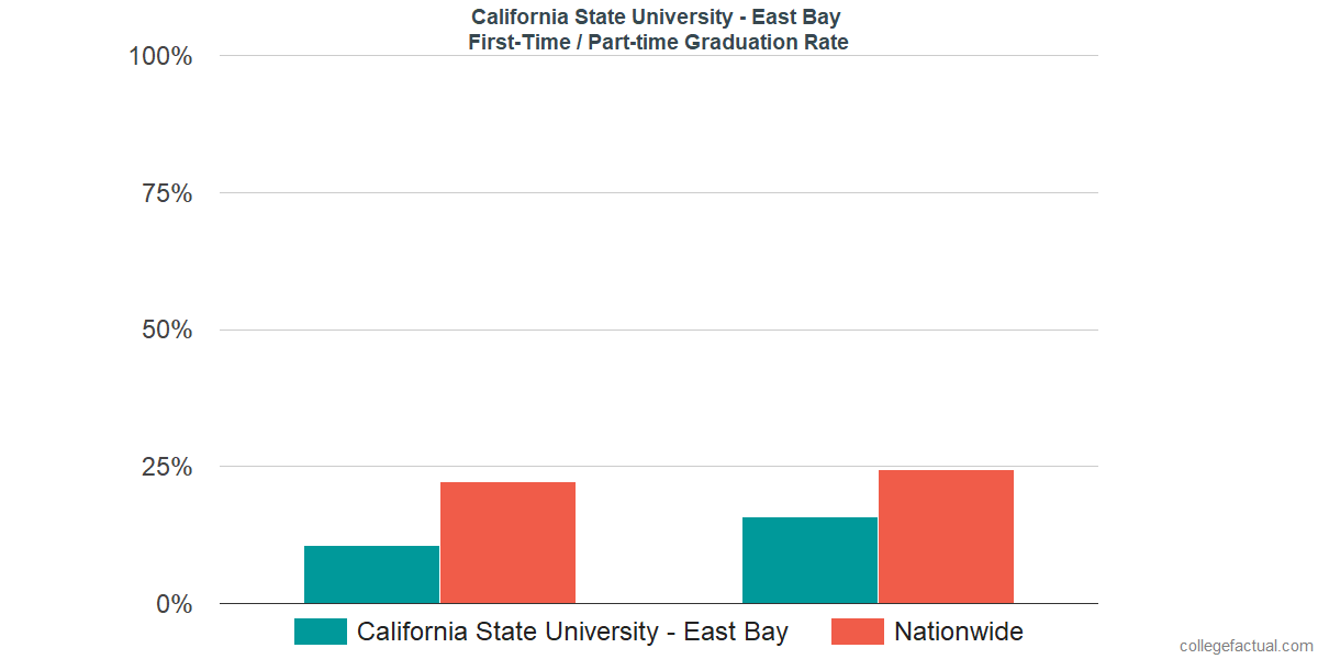 Graduation rates for first-time / part-time students at California State University - East Bay