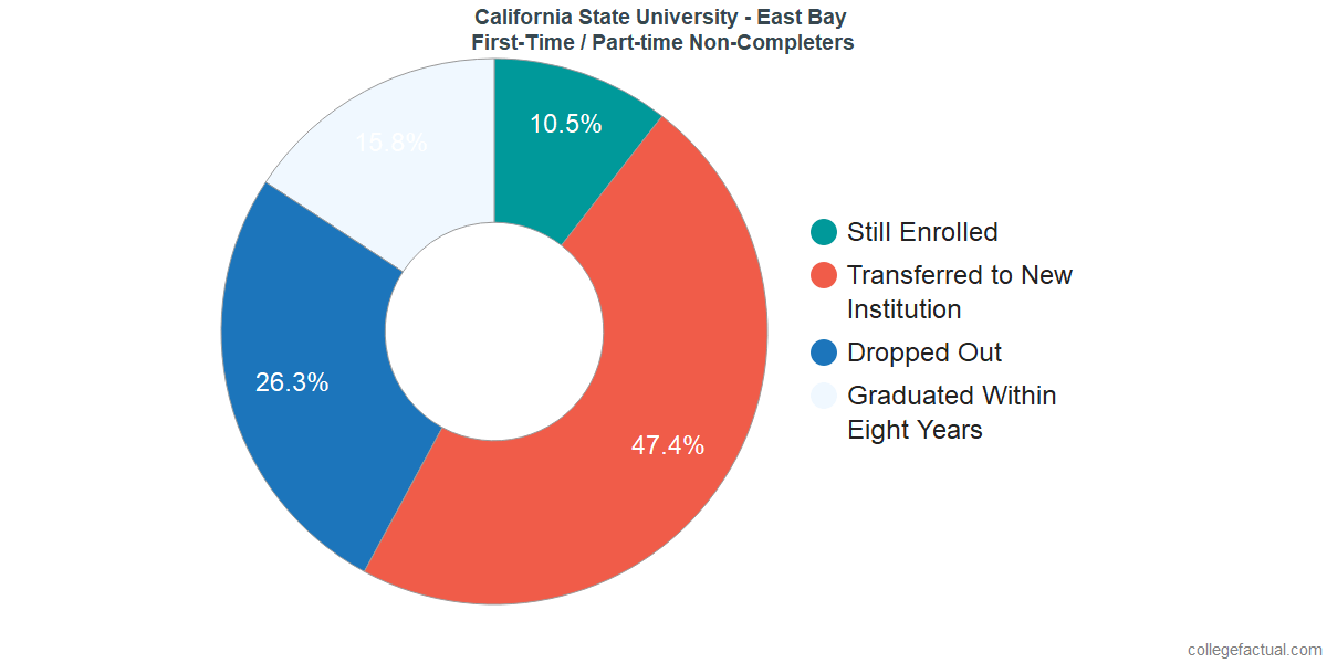 Non-completion rates for first-time / part-time students at California State University - East Bay