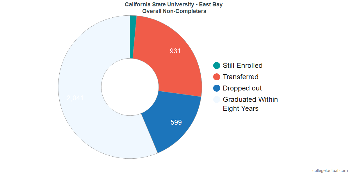 outcomes for students who failed to graduate from California State University - East Bay