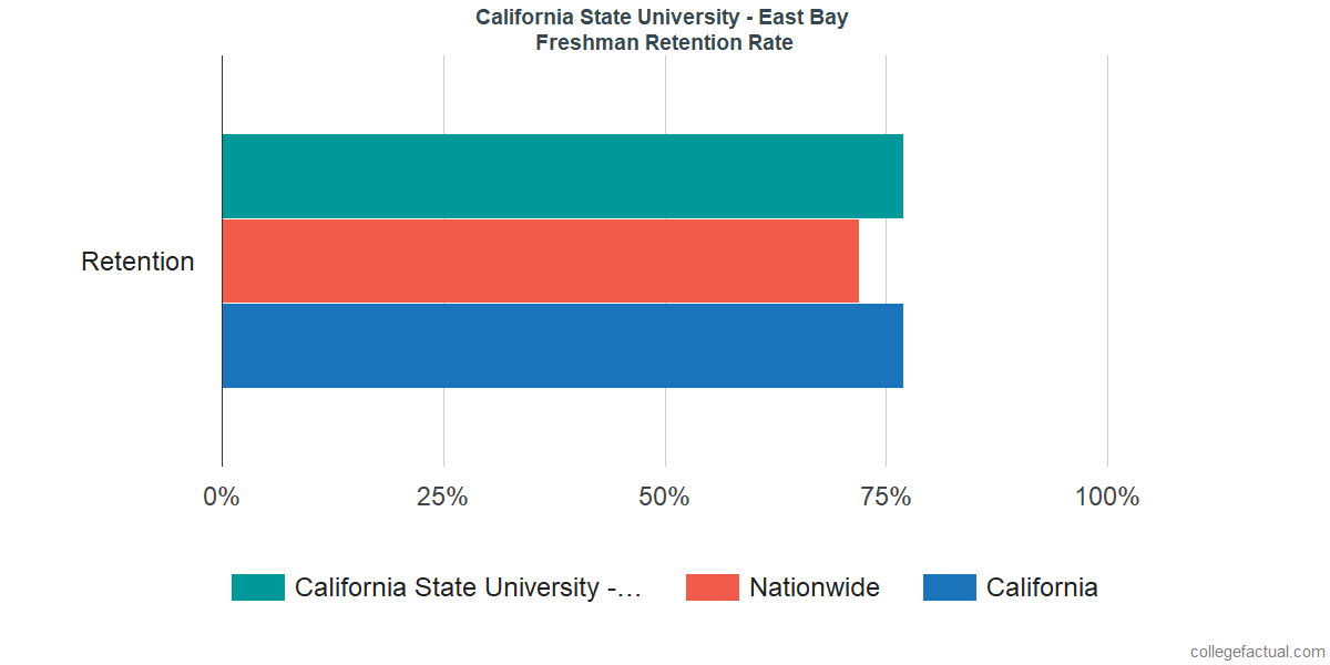 Freshman Retention Rate at California State University - East Bay