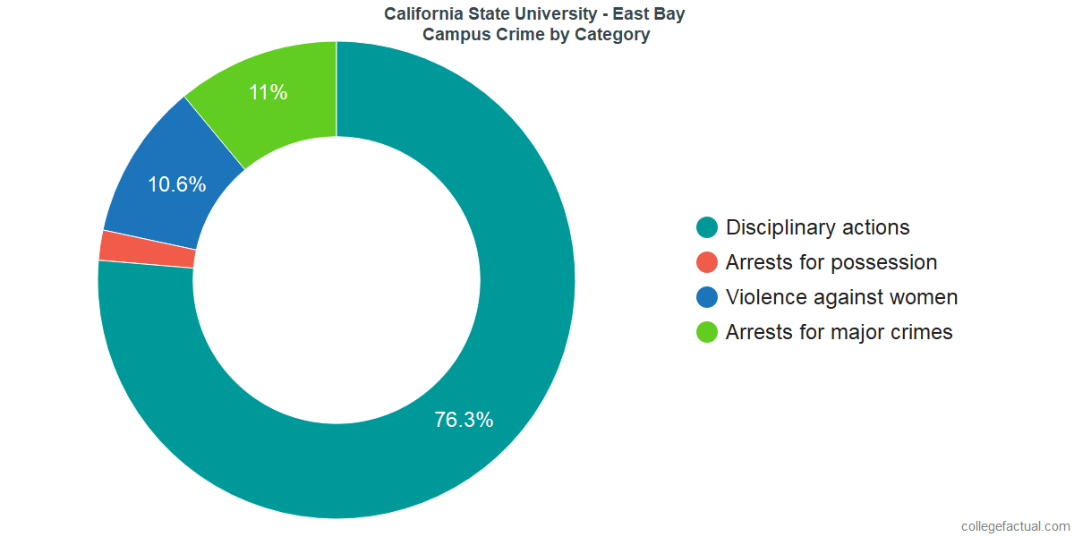On-Campus Crime and Safety Incidents at California State University - East Bay by Category