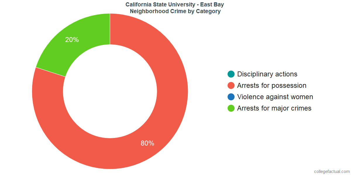 Hayward Neighborhood Crime and Safety Incidents at California State University - East Bay by Category