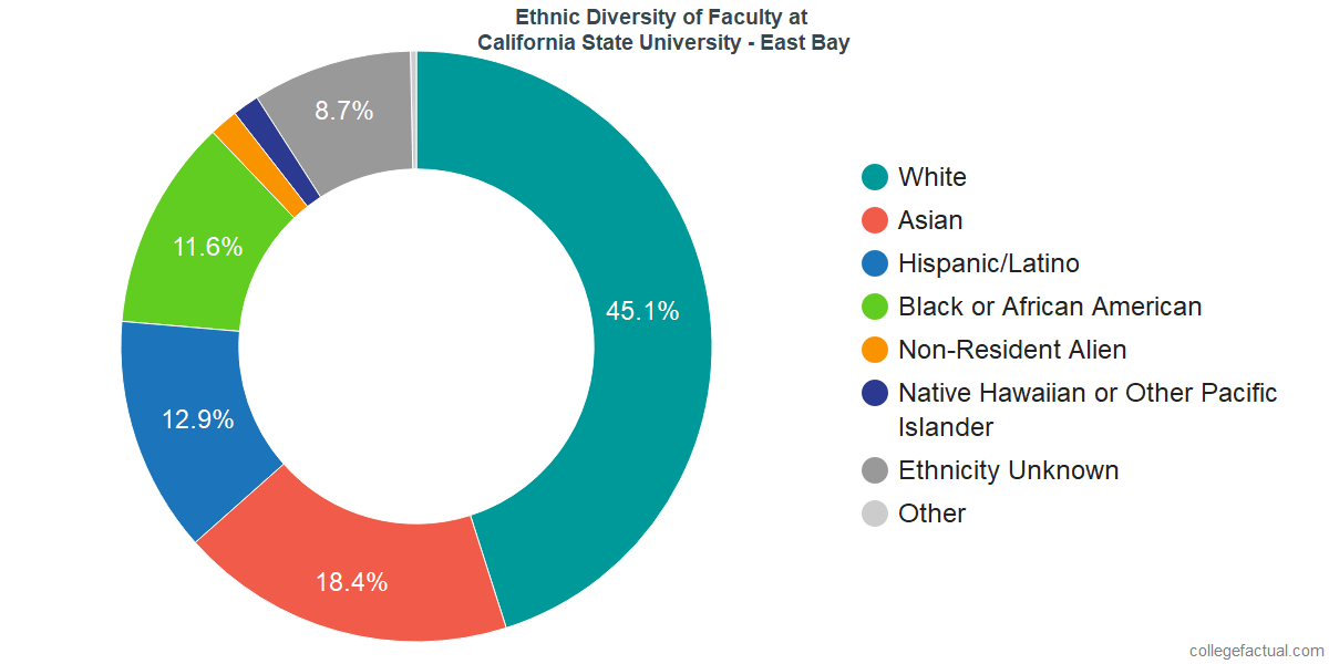 Ethnic Diversity of Faculty at California State University - East Bay