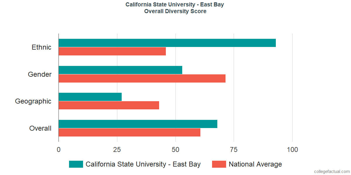 Overall Diversity at California State University - East Bay