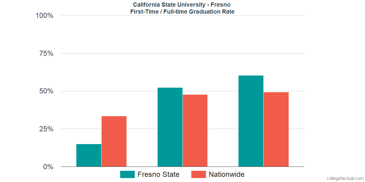 Graduation rates for first time / full-time students at California State University - Fresno