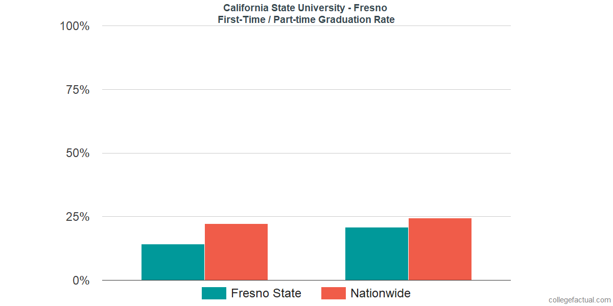 Graduation rates for first time / part-time students at California State University - Fresno