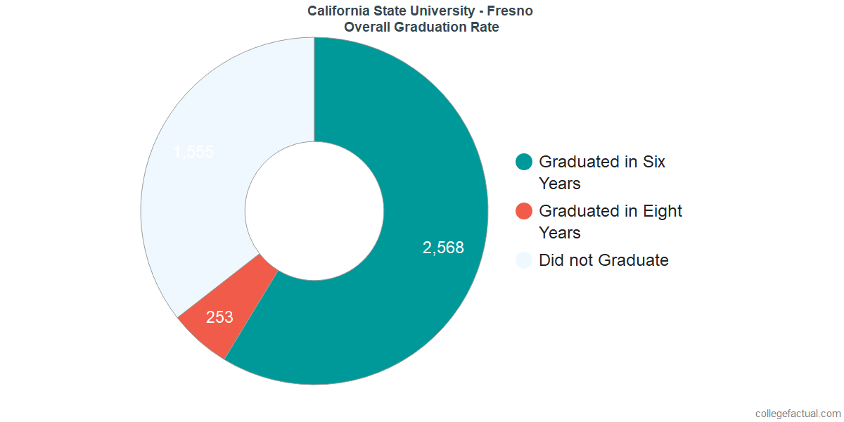 Undergraduate Graduation Rate at California State University - Fresno