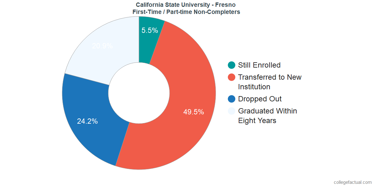 Non-completion rates for first time / part-time students at California State University - Fresno