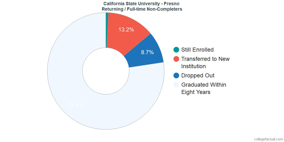 Non-completion rates for returning / full-time students at California State University - Fresno
