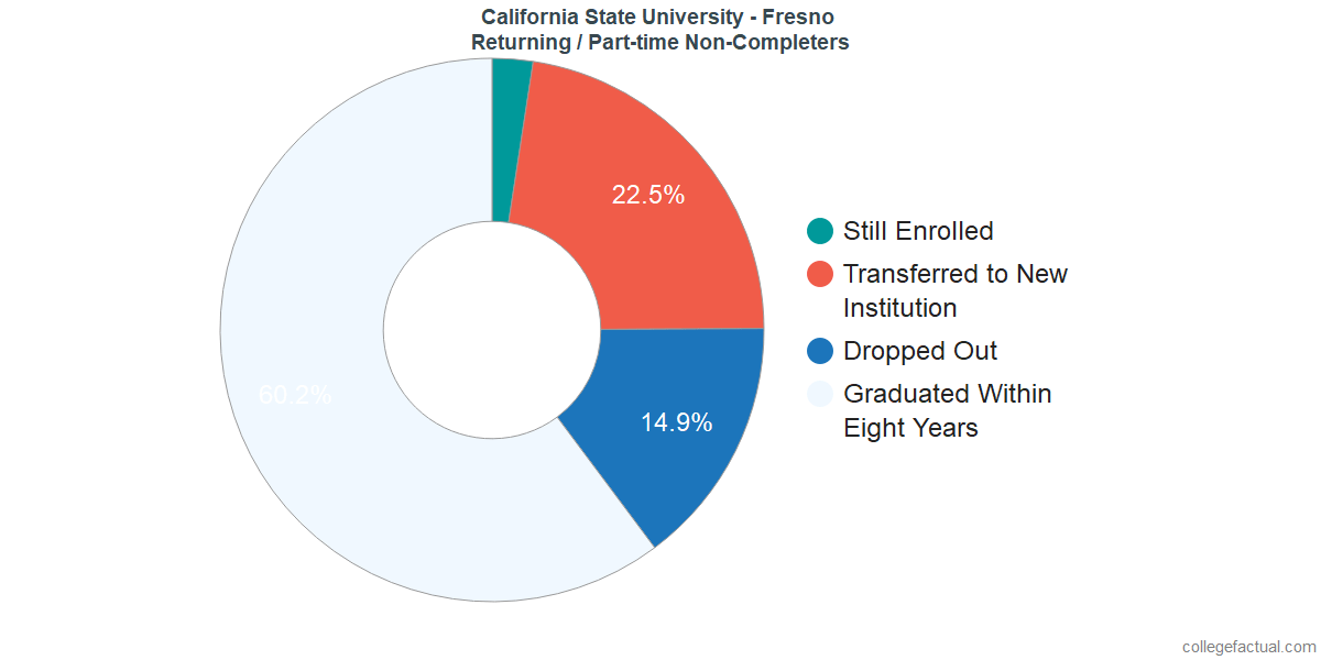 Non-completion rates for returning / part-time students at California State University - Fresno