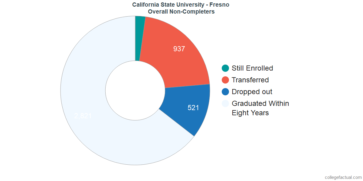 outcomes for students who failed to graduate from California State University - Fresno