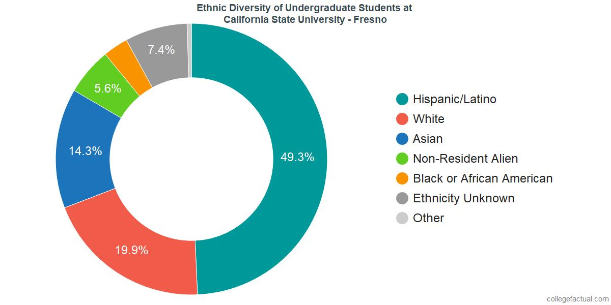 California State University - Fresno Diversity: Racial Demographics ...