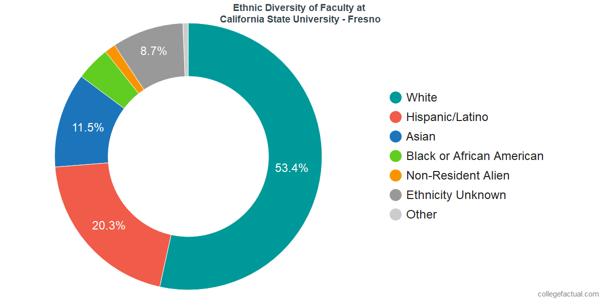 Ethnic Diversity of Faculty at California State University - Fresno
