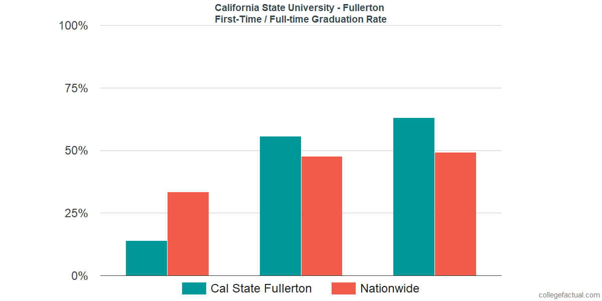 Graduation rates for first-time / full-time students at California State University - Fullerton