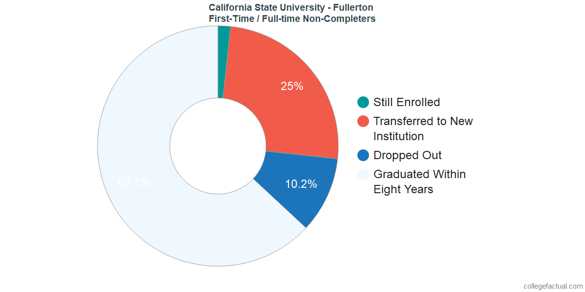 Non-completion rates for first-time / full-time students at California State University - Fullerton