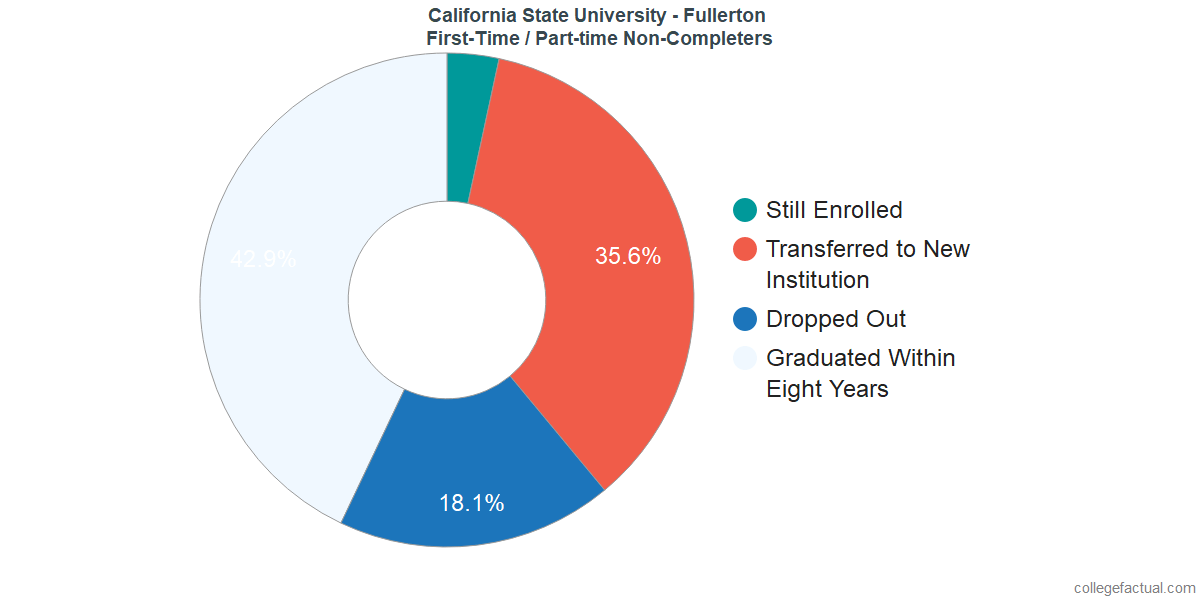 Non-completion rates for first-time / part-time students at California State University - Fullerton