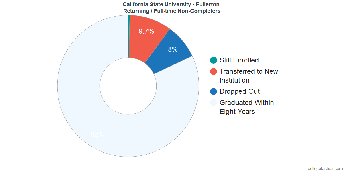 Non-completion rates for returning / full-time students at California State University - Fullerton