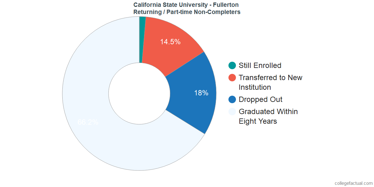 Non-completion rates for returning / part-time students at California State University - Fullerton