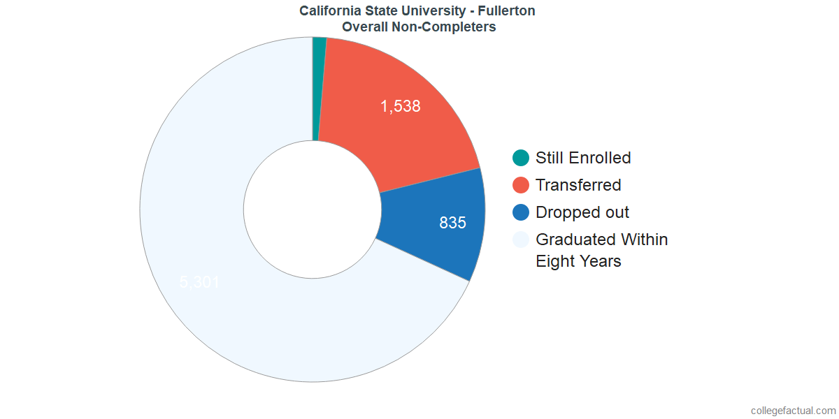 outcomes for students who failed to graduate from California State University - Fullerton