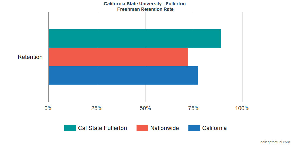 Freshman Retention Rate at California State University - Fullerton