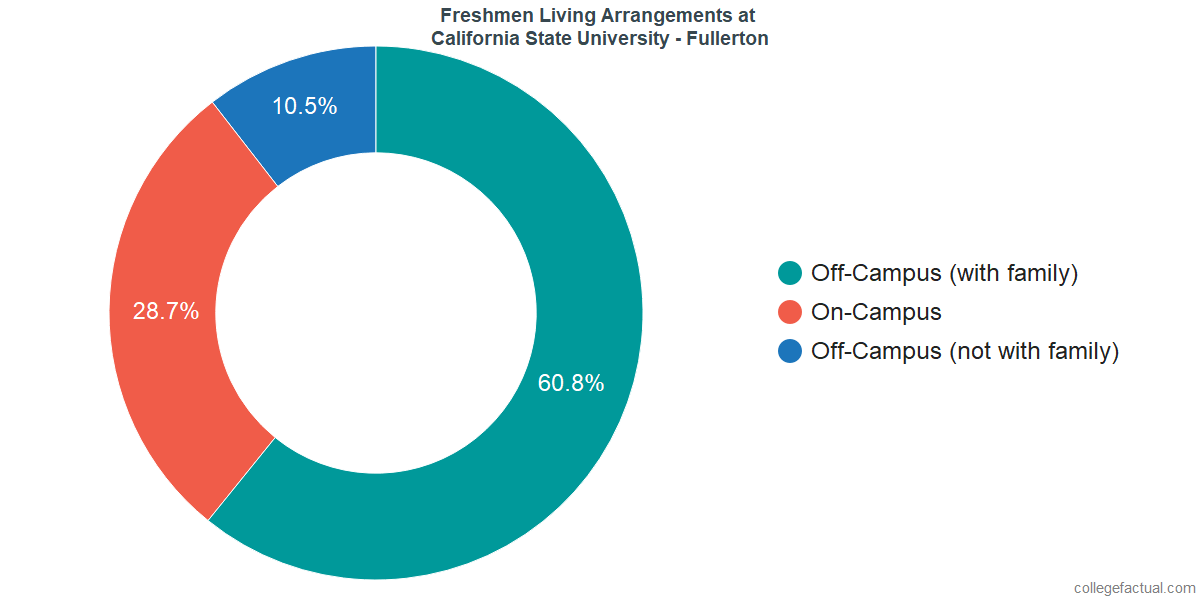 Freshmen Living Arrangements at California State University - Fullerton