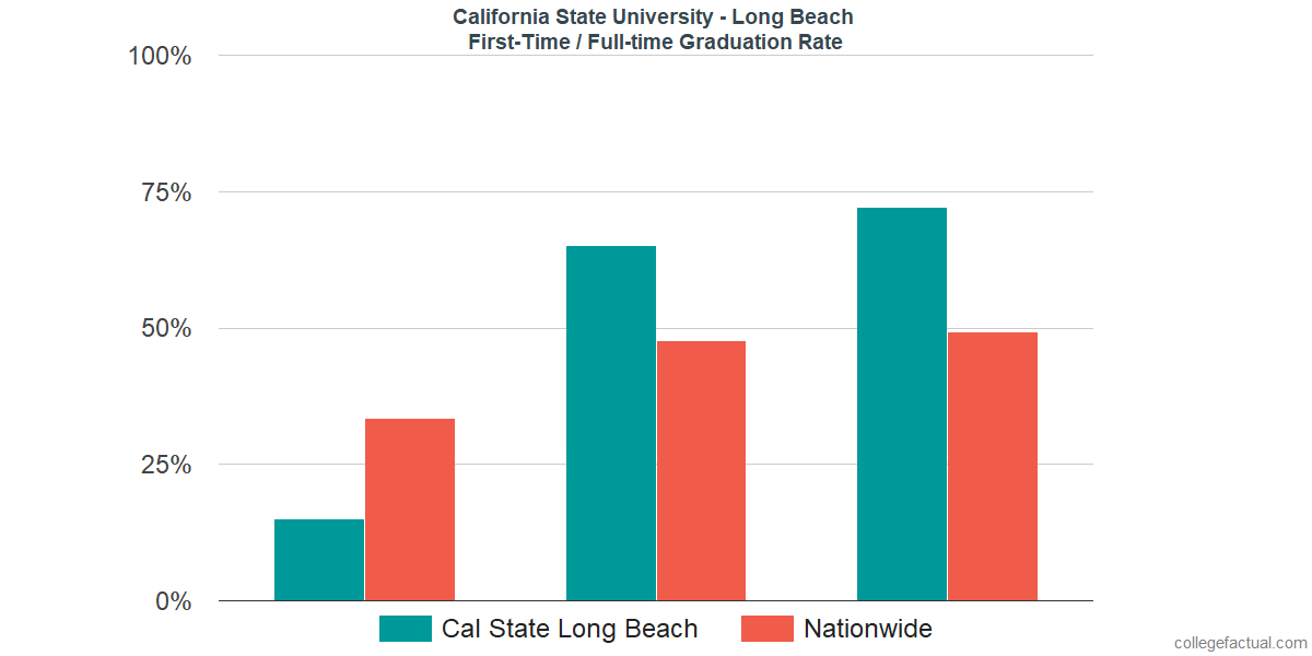 Graduation rates for first-time / full-time students at California State University - Long Beach