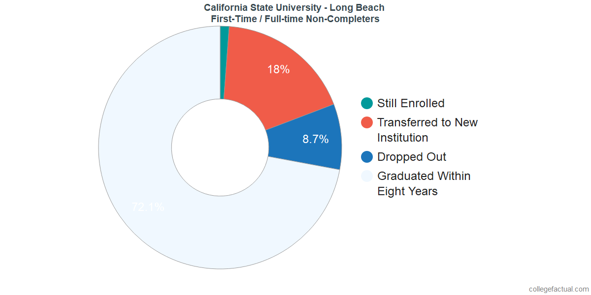 Non-completion rates for first-time / full-time students at California State University - Long Beach