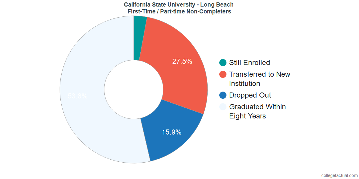 Non-completion rates for first-time / part-time students at California State University - Long Beach