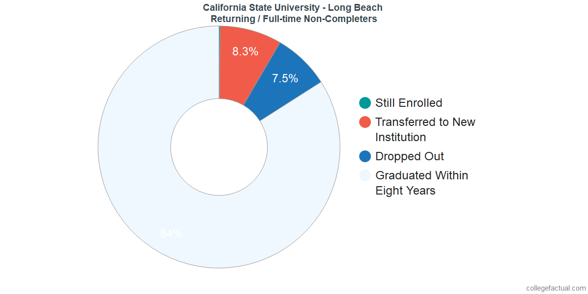 Non-completion rates for returning / full-time students at California State University - Long Beach