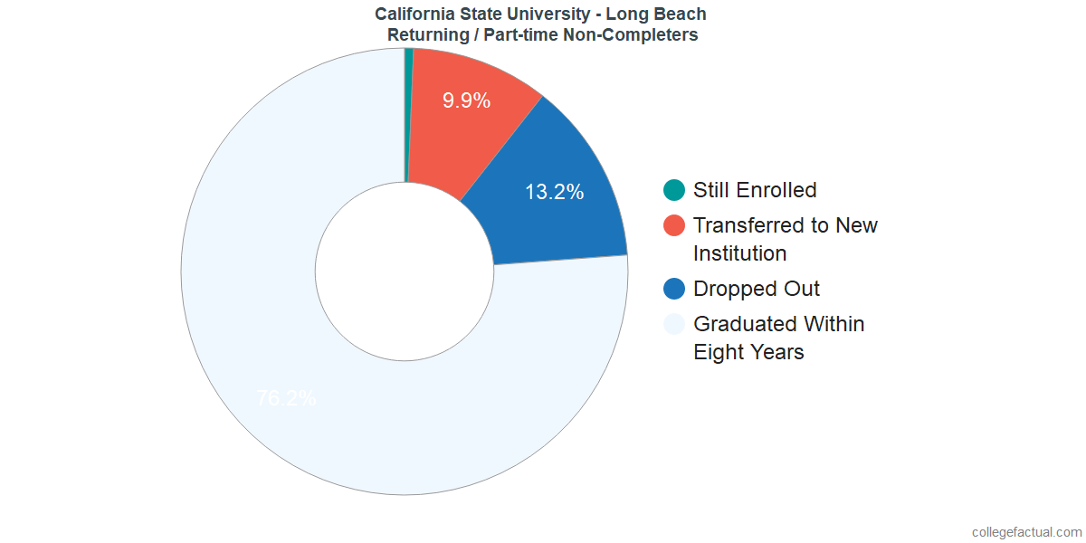 Non-completion rates for returning / part-time students at California State University - Long Beach