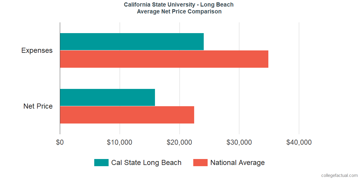 Net Price Comparisons at California State University - Long Beach