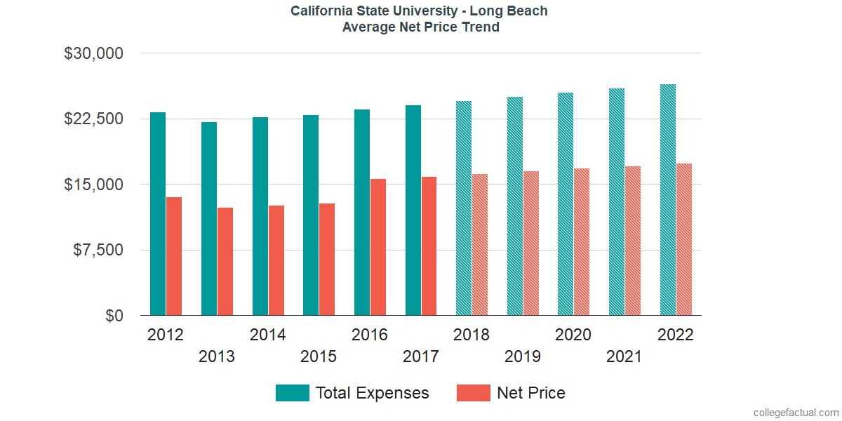 Average Net Price at California State University - Long Beach