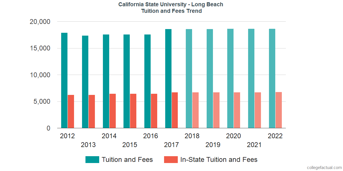 Tuition and Fees Trends at California State University - Long Beach