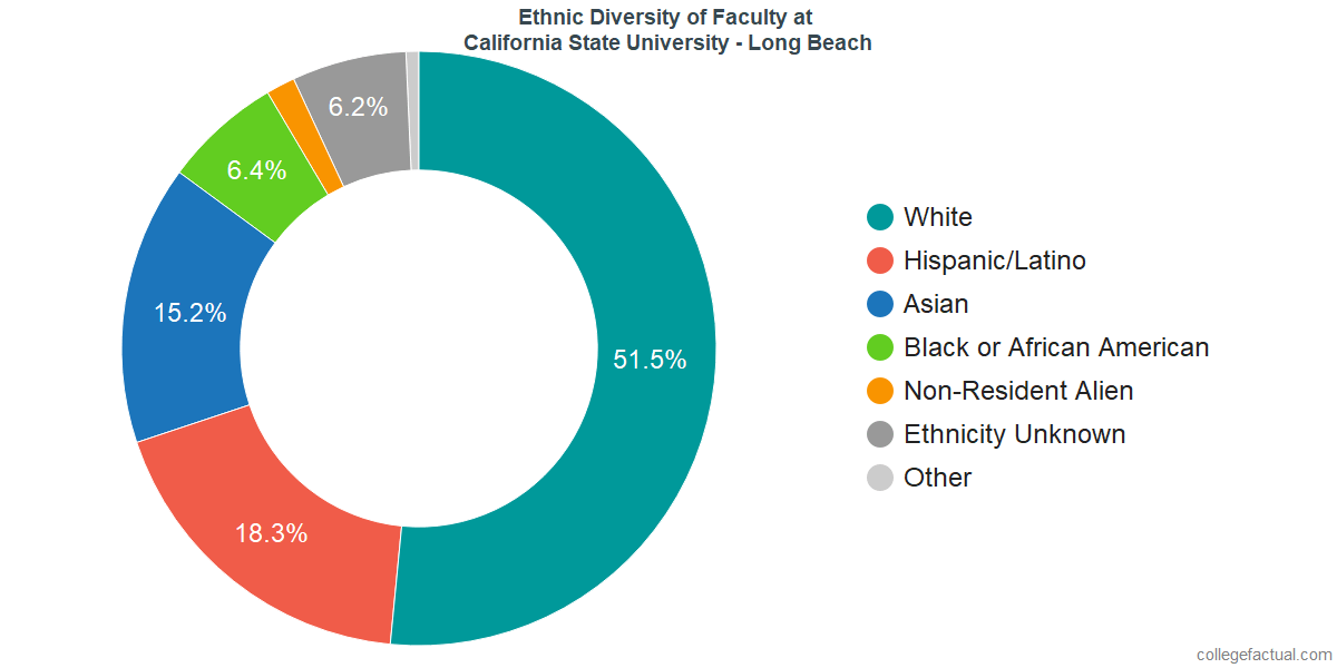 Ethnic Diversity of Faculty at California State University - Long Beach