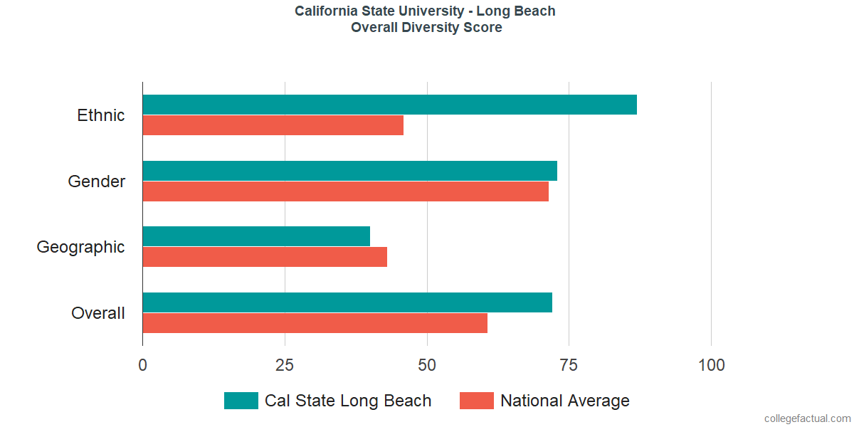 Overall Diversity at California State University - Long Beach